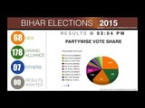 Bihar Elections   Final Verdict and partywise vote share
