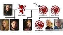 Tyrion Targaryen: is Tyrion the Mad Kings son?