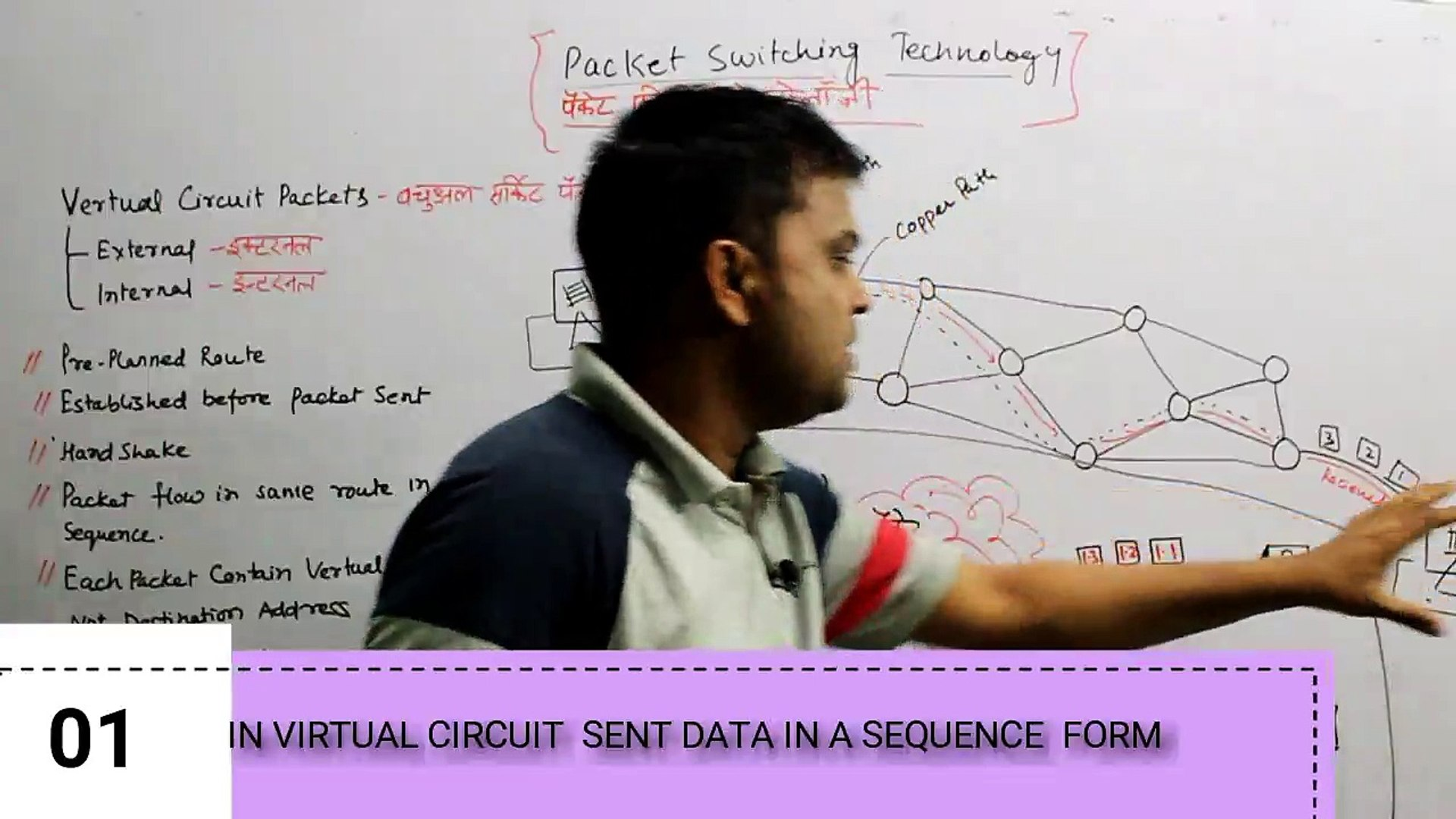 INTERNET TECHNOLOGY AND WEB DESIGN TCP/IP – Internet Technology and Protocol Packet switching techno