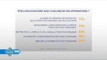 """(Sondage) Fonction publique : 63% des Français veulent mettre fin à """"l'emploi à vie"""""""