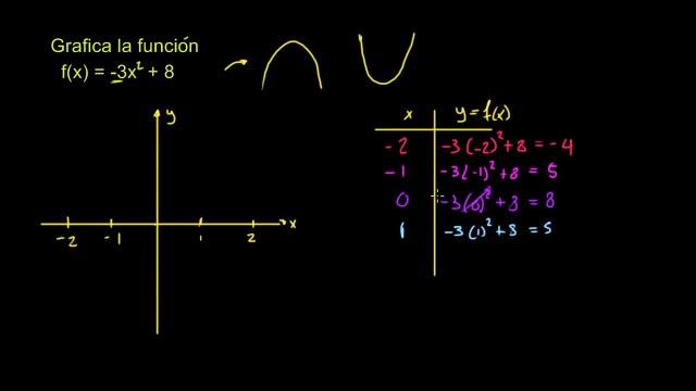 Ej. 3: Graficando una función cuadrática