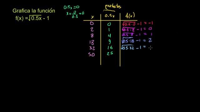 Ej. 4: Graficando una función radical