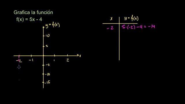 Ej. 2: Graficando una función básica