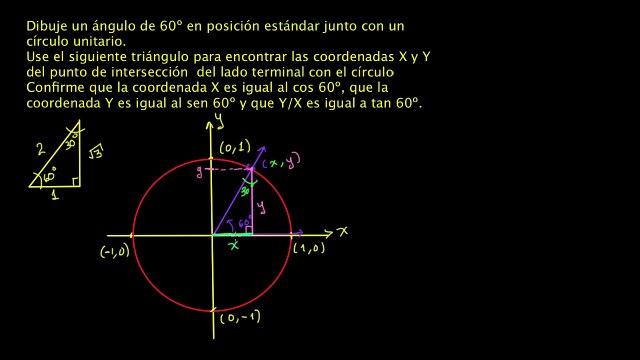 Definición de las funciones trigonométricas utilizando el círculo unitario. Ejemplo