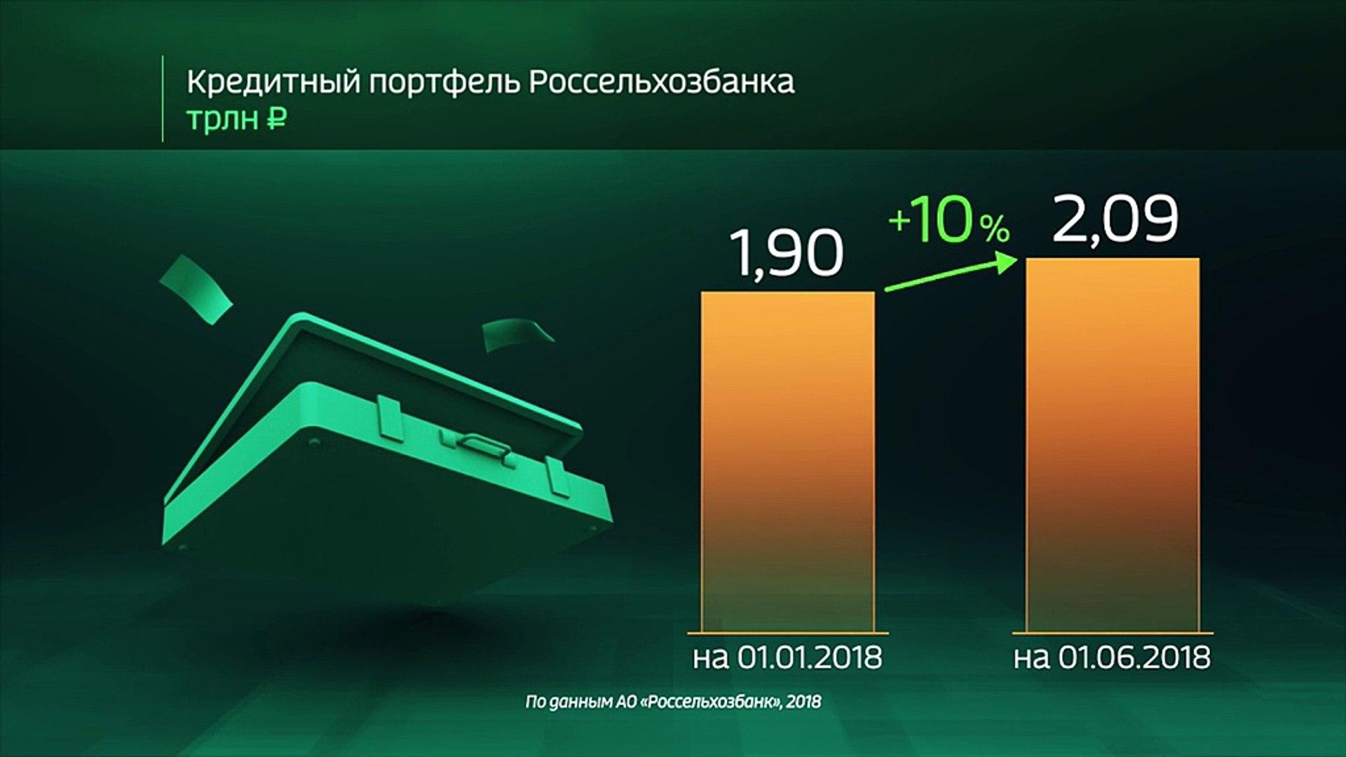 Россия в цифрах. Итоги Россельхозбанка за 5 месяцев 2018 года