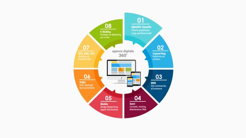 Roue de services de Kim Communication : agence numérique premium
