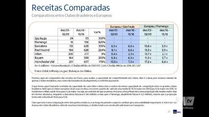 c9973bd29d Futebol brasileiro paga salários compatíveis ao europeu