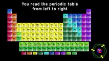 Slow The New Periodic Table Song In Order Asapscience