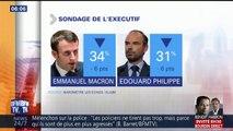La popularité d'Emmanuel Macron chute à son plus bas niveau depuis son élection, selon un sondage
