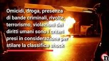 Napoli nella top 10 delle città più pericolose al mondo | Notizie.it