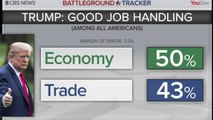 CBS Battleground Tracker Poll: Americans' view of the economy and Trump's trade policies