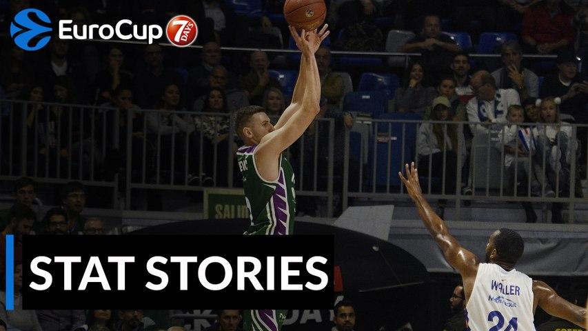 7DAYS EuroCup Regular Season Round 8: Stat Stories