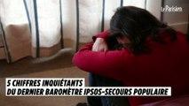 5 chiffres inquiétants sur la pauvreté en France