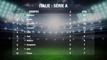 Football: Classement Italie Série A Partie 1