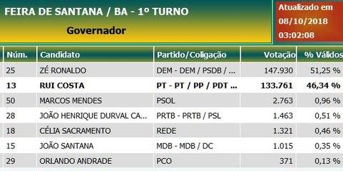 Ronaldo perdeu feio. Mas será abalado em Feira?