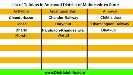 List of Districts of Maharashtra At Popflock com | View List