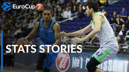 7DAYS EuroCup Regular Season Round 3: Stats Stories