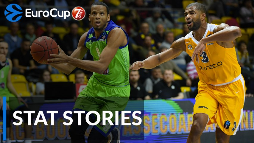 7DAYS EuroCup Regular Season Round 7: Stat Stories