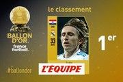Luka Modric (Real Madrid) remporte le Ballon d'Or France Football 2018 - Foot - Ballon d'Or