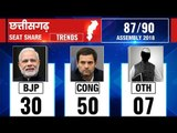 Chhattisgarh Assembly Election Results 2018: Counting till 9:30 AM