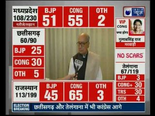 Assembly Election Result 2018: Neck to Neck BJP vs Congress