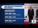 López Obrador ha cumplido el 62% de sus compromisos | Noticias con Ciro Gómez Leyva