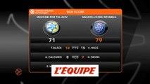 L'Efes Istanbul l'emporte à Tel-Aviv - Basket - Euroligue (H)