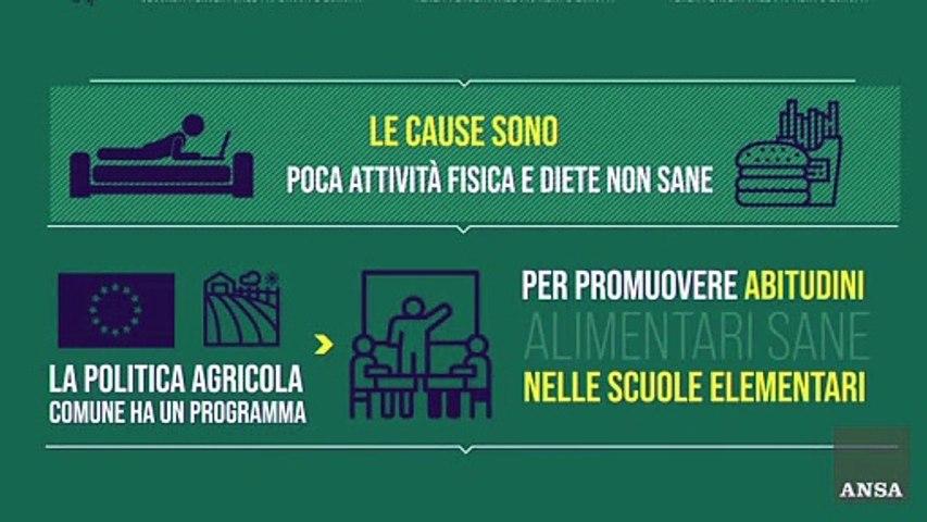 Il programma dell'Ue frutta e latte nelle scuole