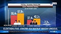 Survei Indikator: Elektabilitas Jokowi-Ma'ruf 55,4%, Prabowo-Sandi 37,4%