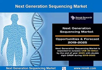 Next Generation Sequencing Market Outlook