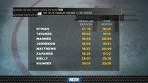 Auston Matthews, Ron Hainsey Seeing Spike in Ice Time Against Bruins In Playoffs