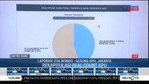 Situng KPU: Jokowi-Amin 54,82% Prabowo-Sandi 45,18%