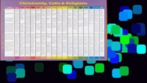 [MOST WISHED]  Christianity Cults and Religions: Wall Chart 20x26 Inches Compares the Beliefs of