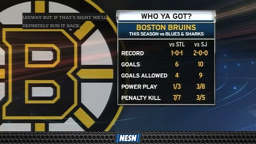 Who Do You Think The Bruins Will Face In The Stanley Cup Final?