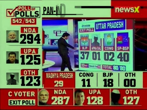 Exit Poll Results 2019: NDA to win 287 seats, UPA 128 seats in Lok Sabha, as per c-voter exit polls
