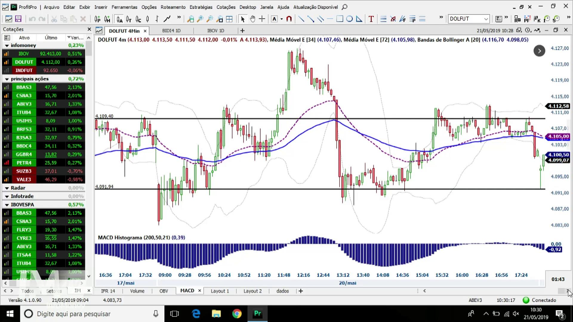 Analista  + trader: a melhor fórmula para operar day trade