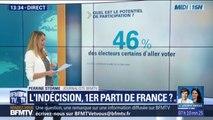 Européennes: (seulement) 46% des électeurs se disent certains d'aller voter