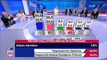 """Ελενη Καλογεροπούλου """"Θέλετε να πάμε σε πρόωρες εκλογές εν μέσω τουριστικής περιόδου να καταστραφεί η χώρα για να βγει η ΝΔ, αφού σε 4 μήνες έχουμε ούτω ή άλλως εκλογές;"""""""