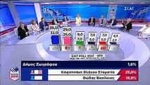 Η Ολγα Τρέμη κι ο Μπαμπης Παπαδημτρίου στον ΣΚΑΪ για τις εκλογές