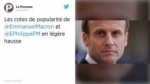 Emmanuel Macron et Édouard Philippe gagnent un point de popularité