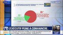 Acte II du quinquennat: 80% des Français pensent que cela ne va pas changer le style et la méthode de l'exécutif