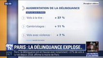 La délinquance est en augmentation à Paris