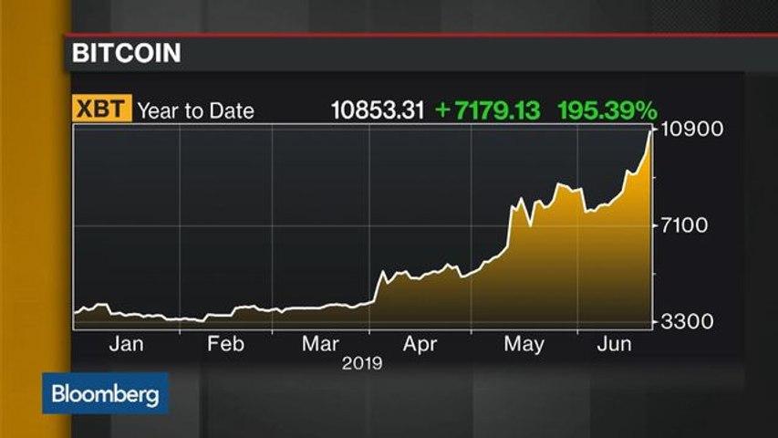 Bitcoin Bounces Back Above $11,000 as Bubble Memories Fade