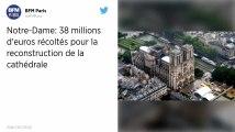 Notre-Dame de Paris. 38 millions d'euros effectivement récoltés pour sa rénovation