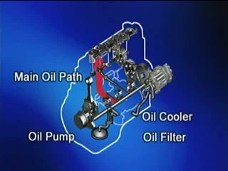 Parts of the pressure Feed Lubrication System