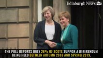 Latest IndyRef Poll results