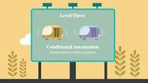 Driverless Cars  The 5 levels of Autonomy (SAE Levels)  AXA UK