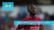 Liverpool FC top transfers
