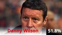 Billy Sharp Sheffield United