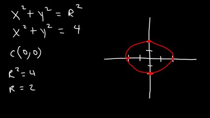 Graphing Circles and Writing Equations of Circles In Standard Form - Conic Sections